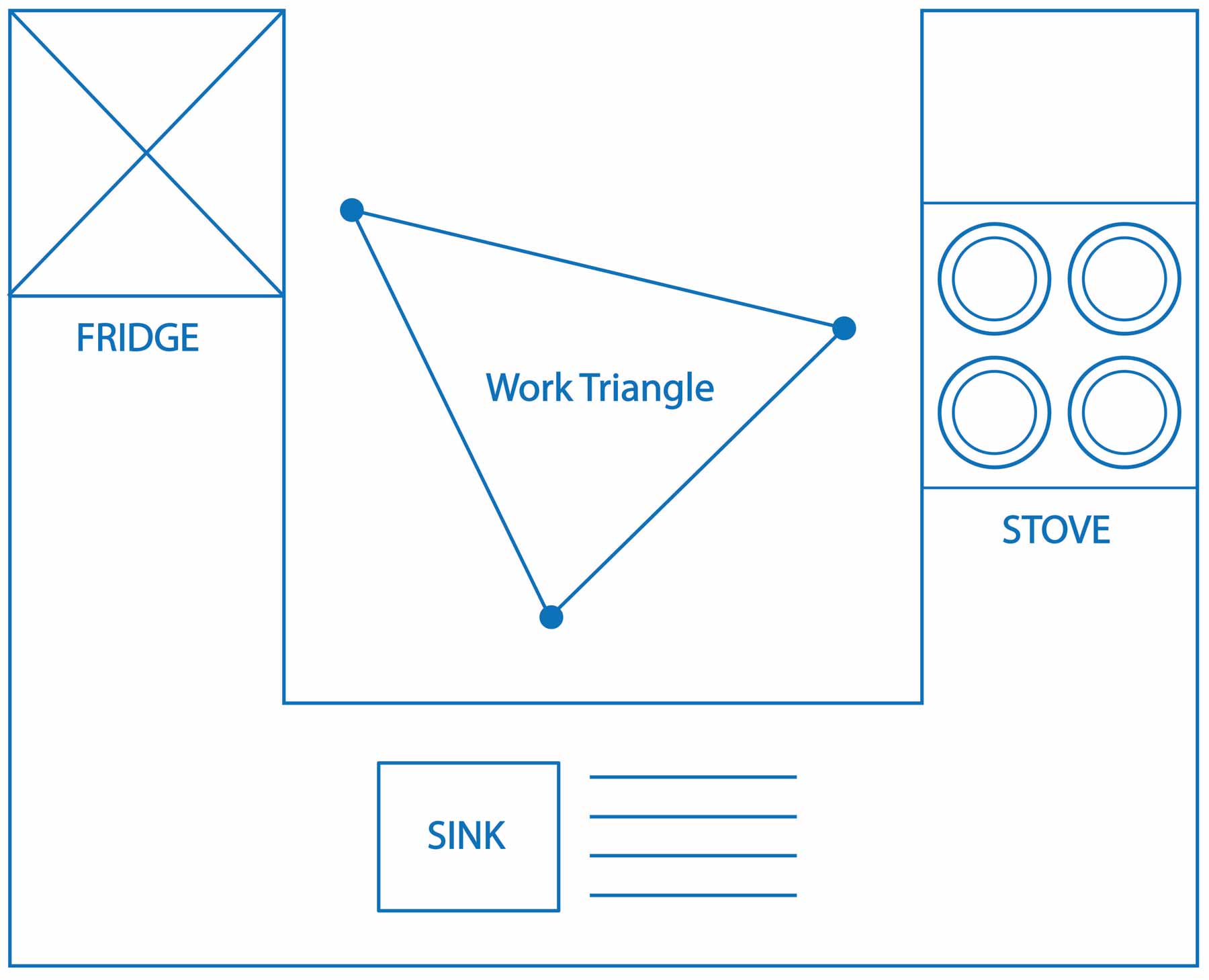 The Kitchen Work Triangle And Why It's